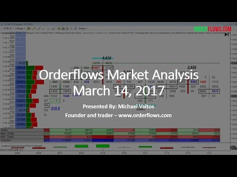 Orderflows Market Analysis March 14 2017 Trading Recap ES ZB ZF ZS Order Flow