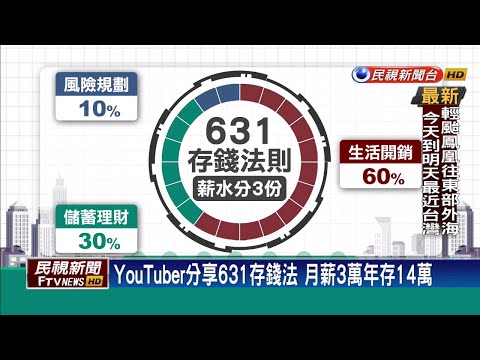 youtuber分享631存錢法 月薪3萬年存14萬-民視新聞