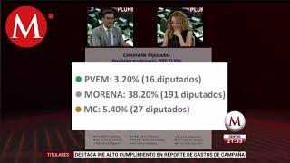 Morena ganó la mayoría en el Congreso