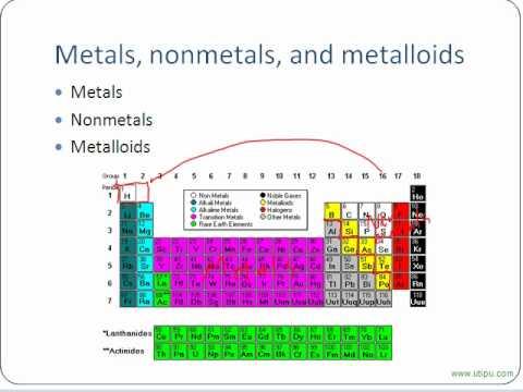 Chemistry - Characteristics of Elements