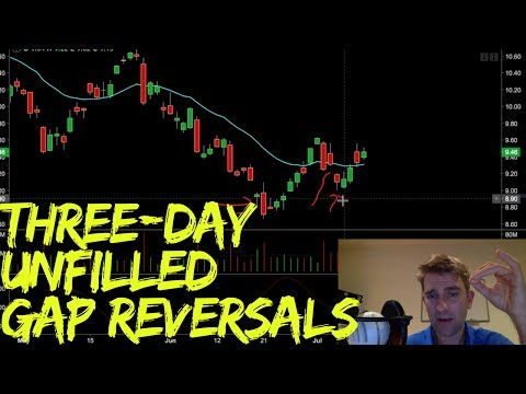 Three Day Gap Fill Trading Strategy