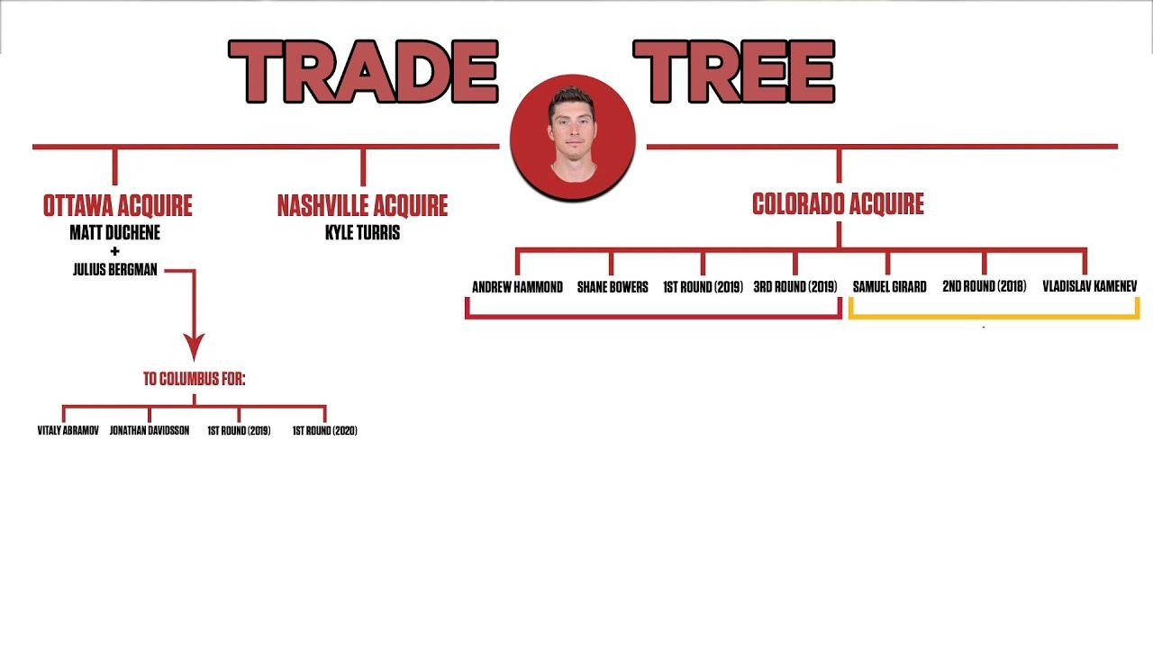 How The Matt Duchene Trade Became Joe Sakic's Masterpiece | NHL Trade Trees