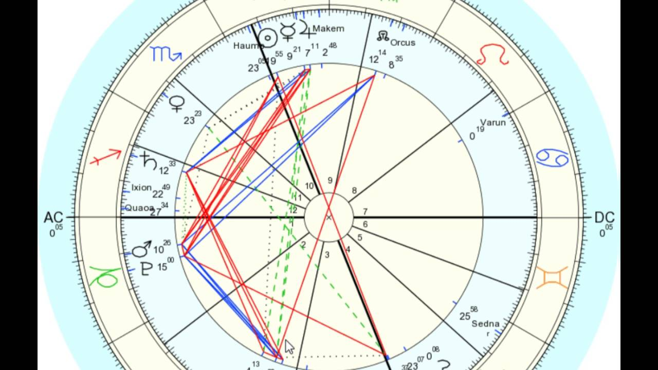Frustration, Tension of Mercury square Mars: Electric, Revolutionary Sun  opposition Uranus