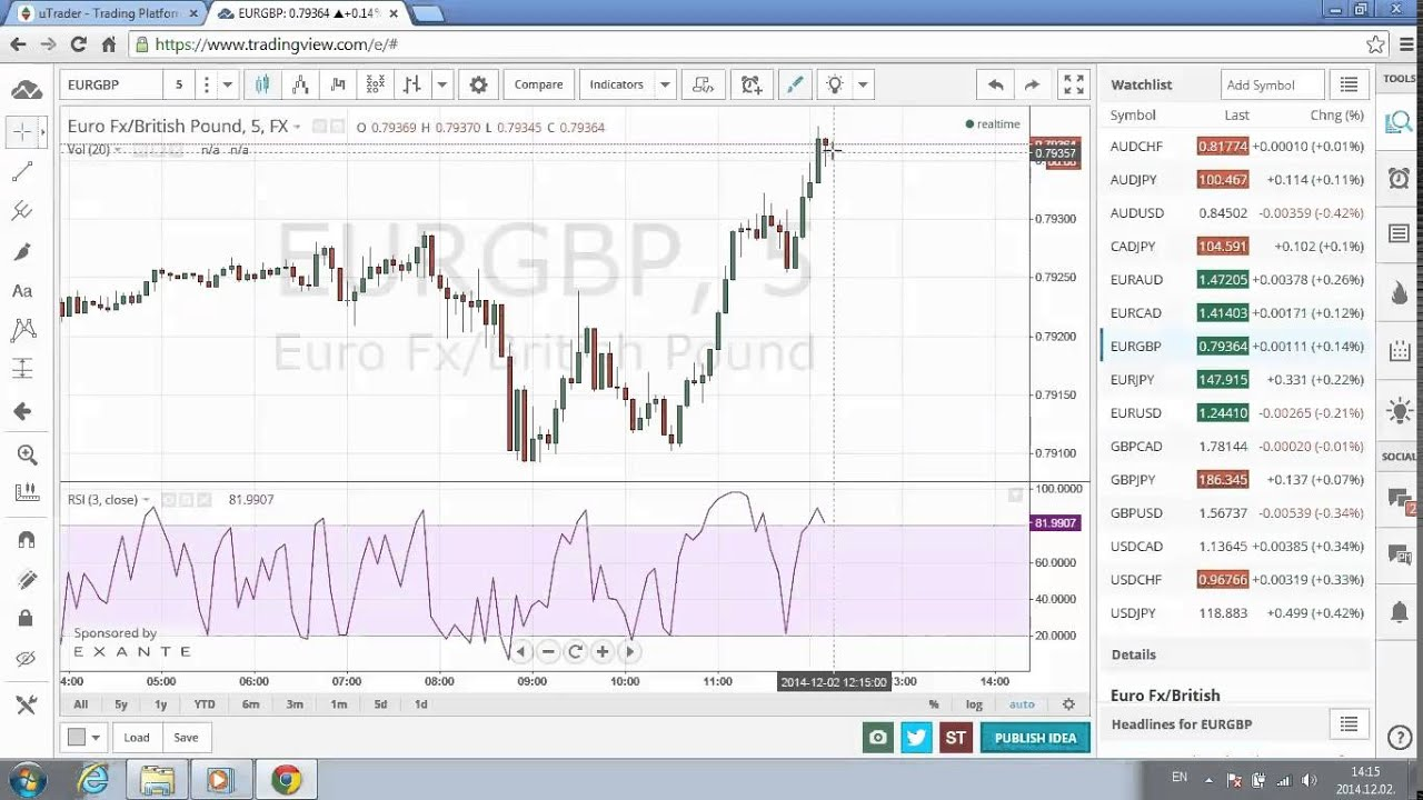 Rsi in binary options