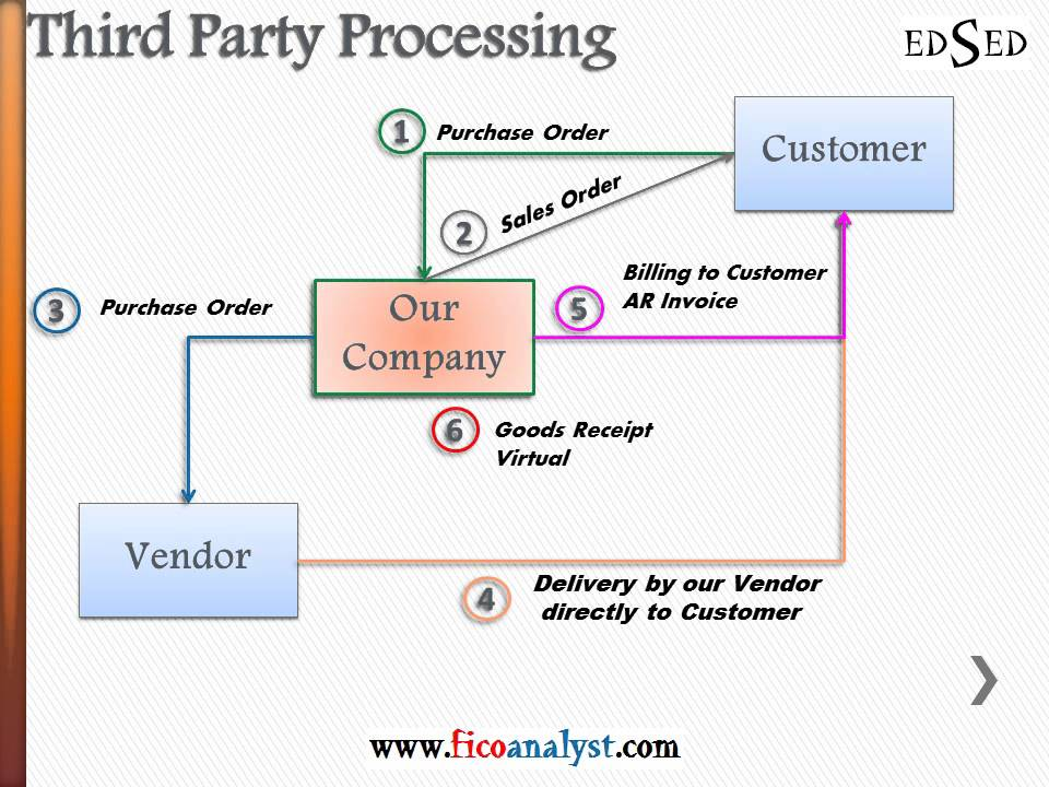 FI SD Third Party Order Processing