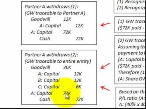 Partnership Accounting Retirement (Withdrawal) Of Partner ...