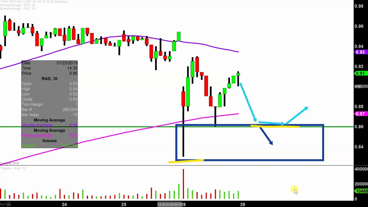 Rite Aid Corporation Rad Stock Chart Technical Ysis For 01 28 2019
