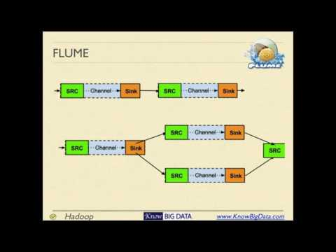 What is flume in hadoop | introduction to flume | big data.