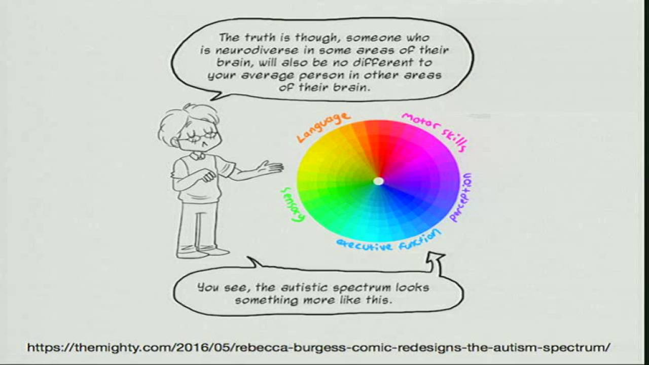 Image from Neurodiversity in Technology