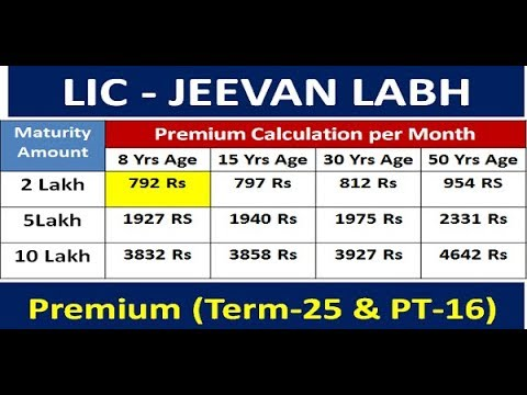 LIC JEEVAN LABH | LIC Policy