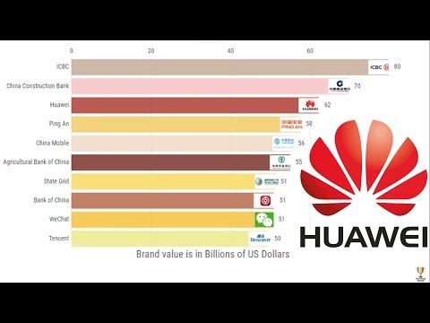 Top 10 Best Chinese Brands 2010-2019