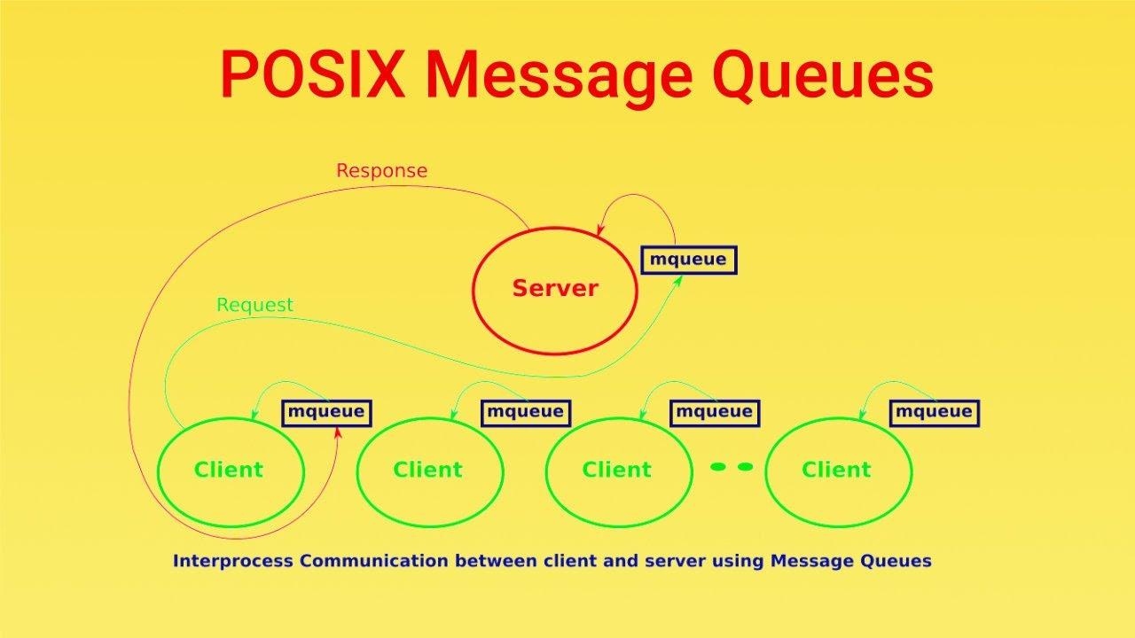 POSIX message queues in Linux | SoftPrayog