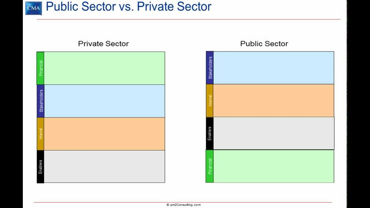 the perspectives in a public sector strategy map