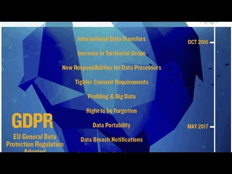 How the General Data Protection Regulation (GDPR) Will Specifically Affect Healthcare