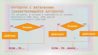 Урок 10. Определение алгоритма. Часть 1в. Условия и алгоритмы с ветвлениями