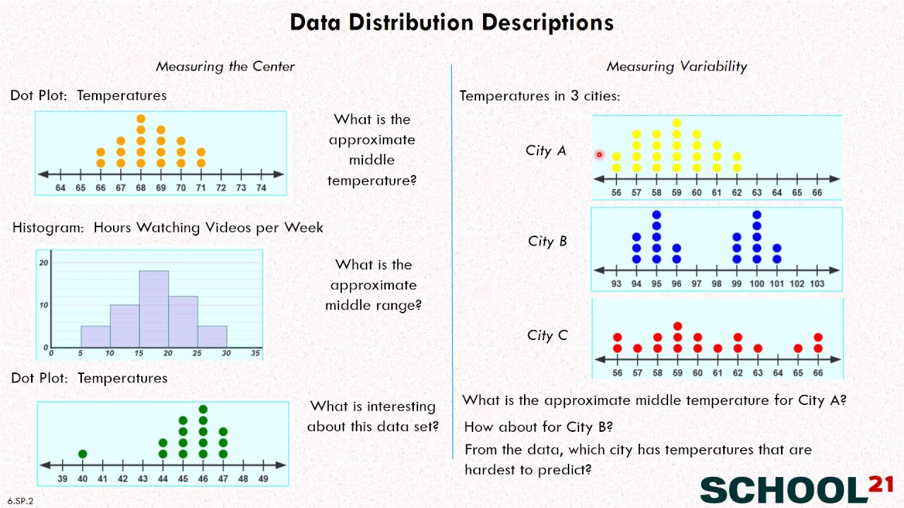 hight resolution of Data Distribution (solutions