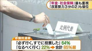参院選の世論調査 6割以上が「必ず投票に行く」(19/07/15)