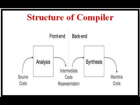 COMPILER DESIGN:STRUCTURE,ANALYSIS AND SYNTHESIS