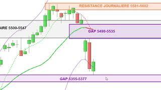 CAC40: analyse technique et matrice de trading pour Jeudi 09/05/19