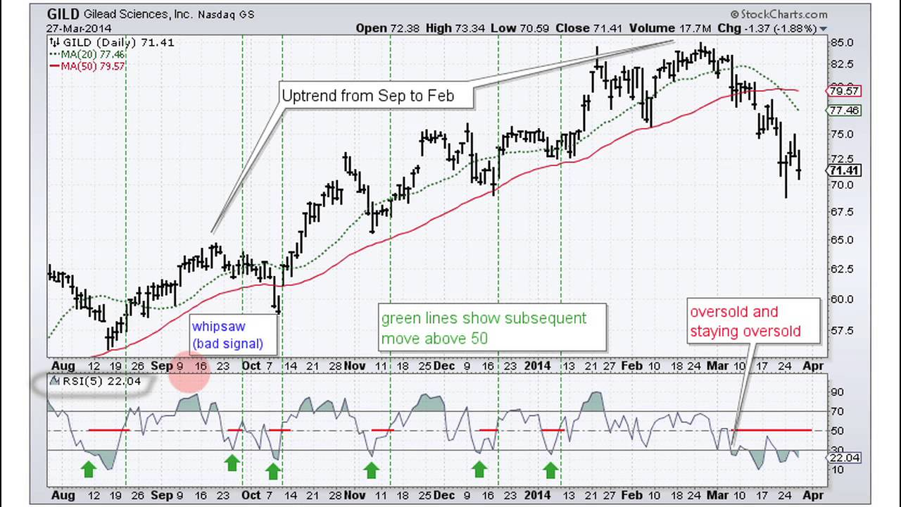 Which Indicators Can I Use To Define Overbought And Oversold