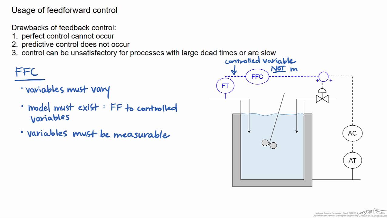 hight resolution of introduction to feedforward control