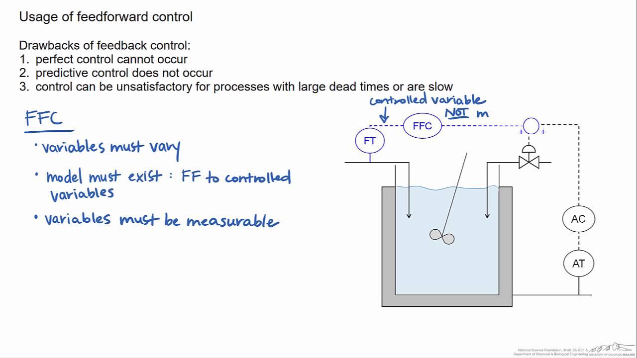 medium resolution of introduction to feedforward control