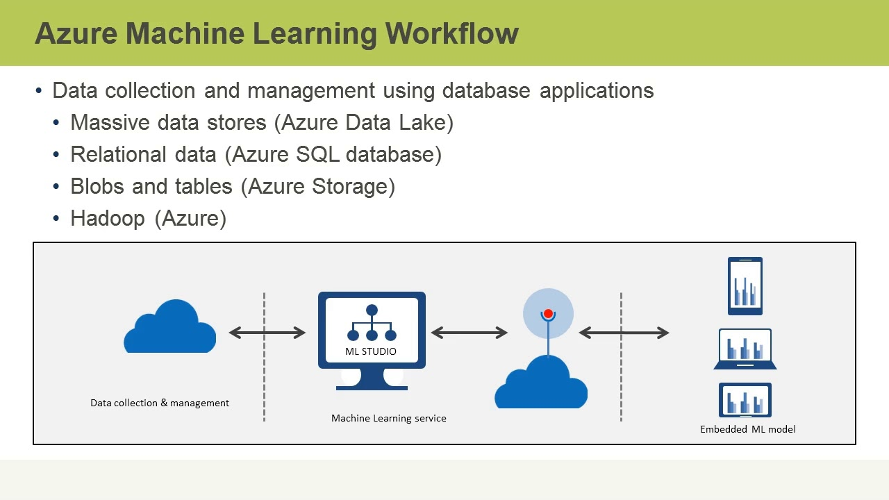 hight resolution of azure architect azure machine learning