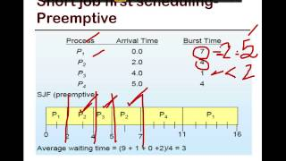 16. SFU CMPT 300: Shortest-Job First (SJF) scheduling
