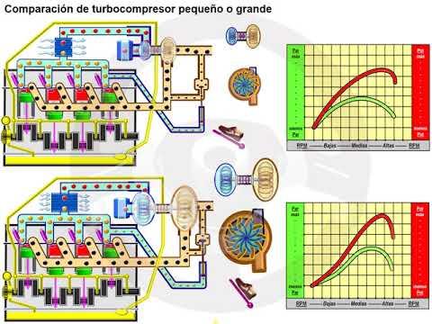 Turbocompresor de doble entrada y de geometría variable (2/7)