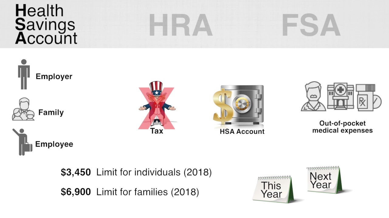 HRA's HSA's FSA's Explained (updated for 2018