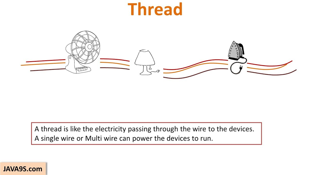 Multithreading and concurrency java programming tutorial.