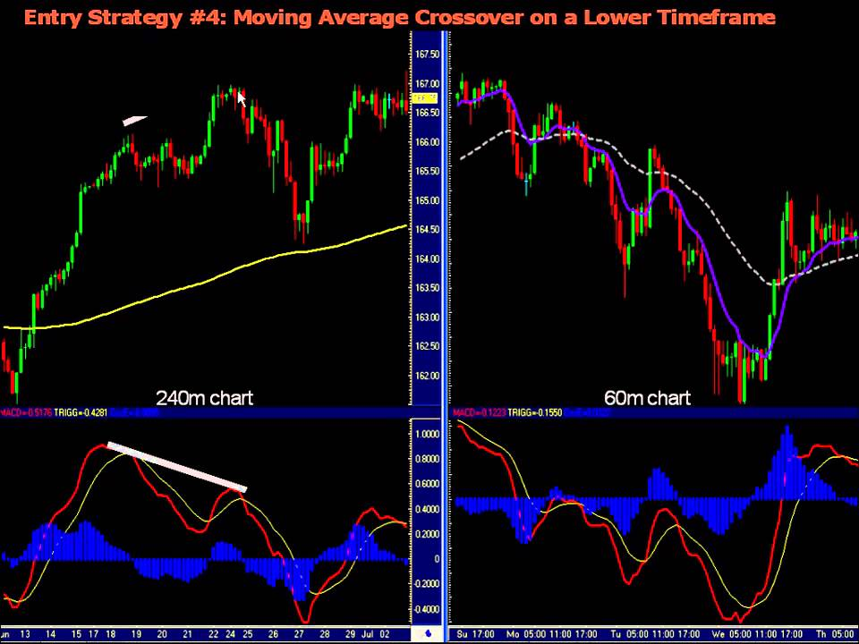 Forex Macd Divergence Strategy - Strategy Set-Up