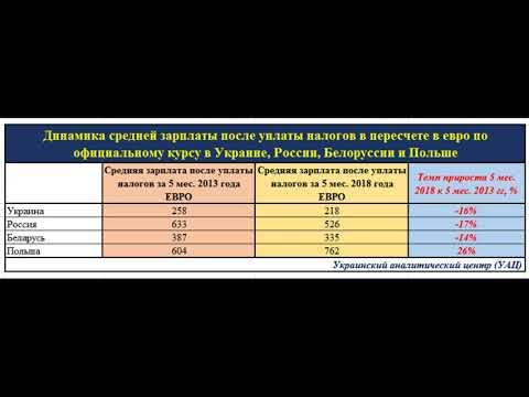 Dinamika Zarplaty V Ukraine Rossii Belorussii I Polshe Za 2018 I 2013 Gody