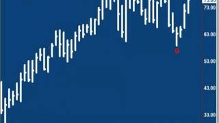 Andy Chambers: Stock Market Update March 7, 2013