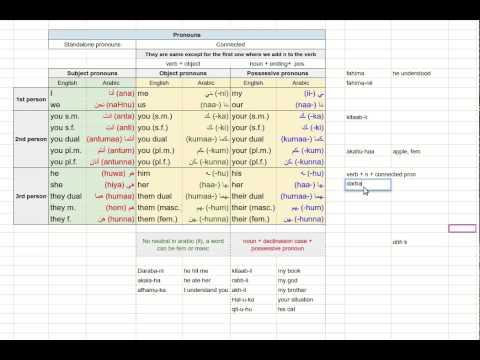 Pronouns in Arabic (Subjective, Objective, Possessive )
