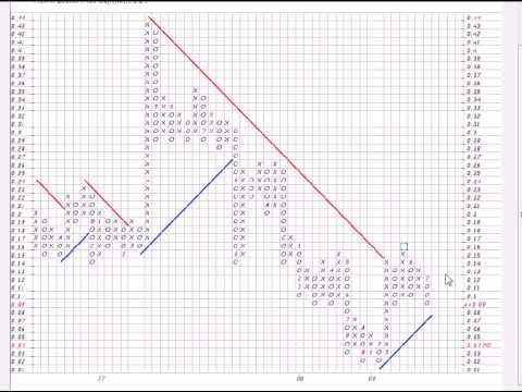 how to read stock charts youtube