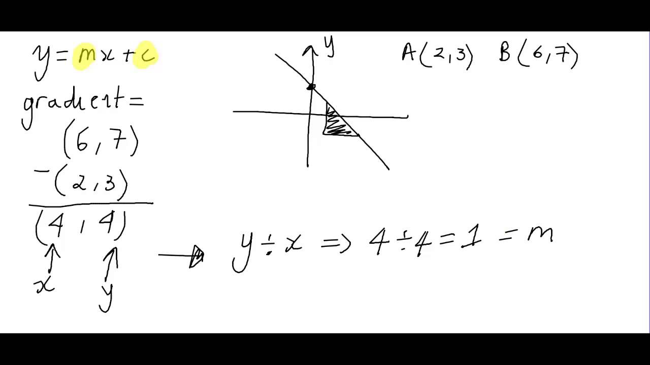 equation of a straight line - finding the equation of a straight ...