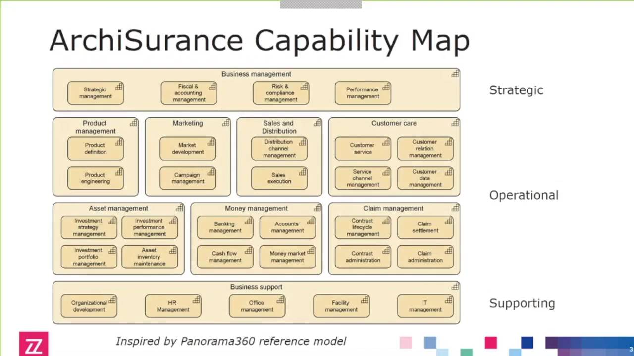 ArchiMate 30 in Practice Part 2 Capabilitybased Planning  The Open Group  YouTube