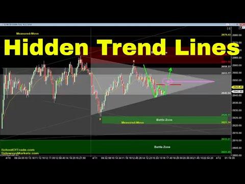 Hidden Trend Line Strategy | Crude Oil, Emini, Nasdaq, Gold & Euro