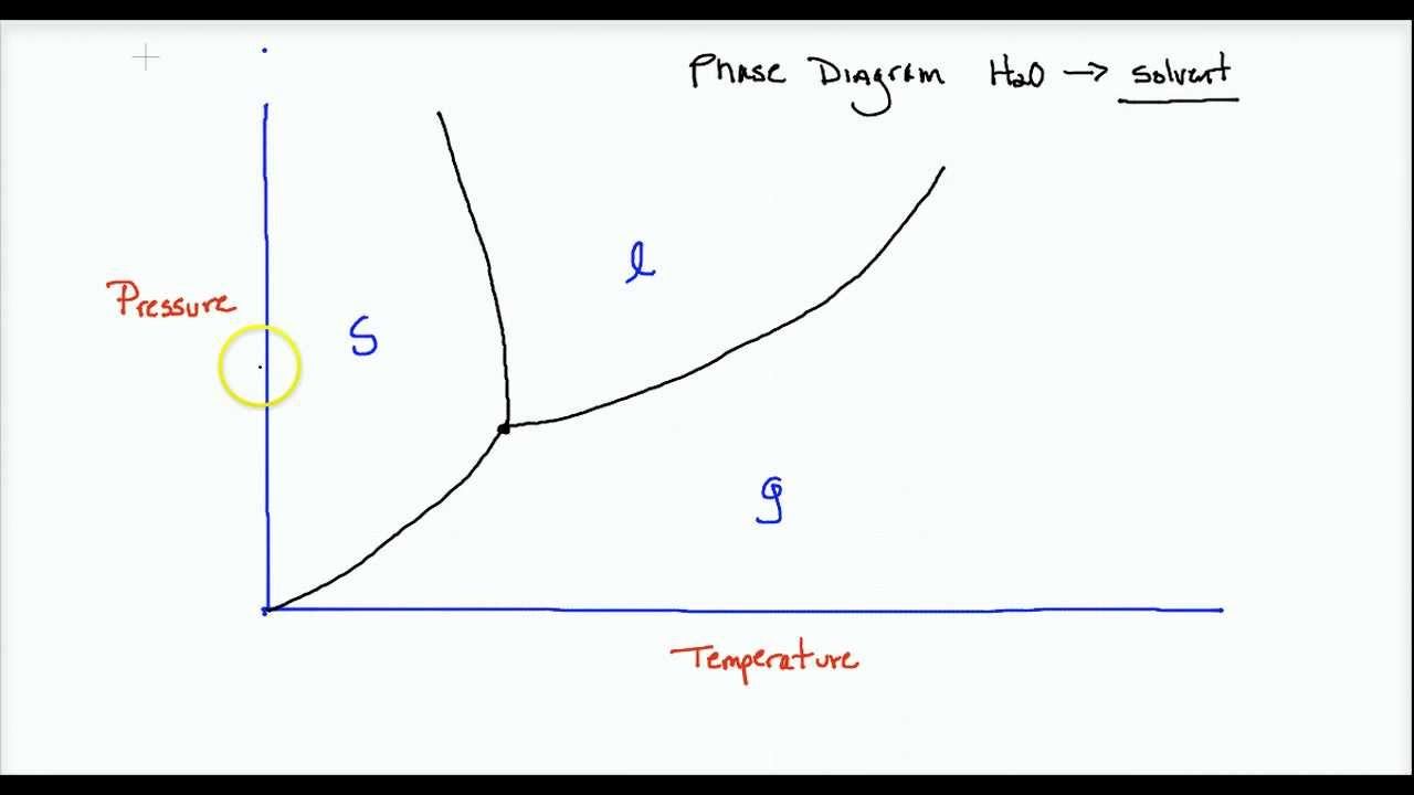AP Colligative properties 1 lecture YouTube – Colligative Properties Worksheet