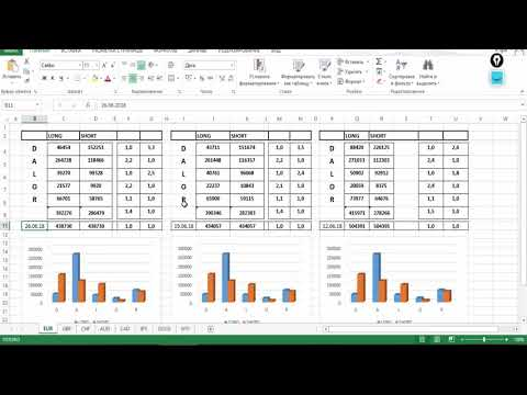 Обзор рынка Форекс по Данным с сайта CME Group от 02.07.18