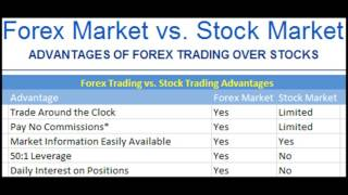 Differences Between Forex and Stock Trading