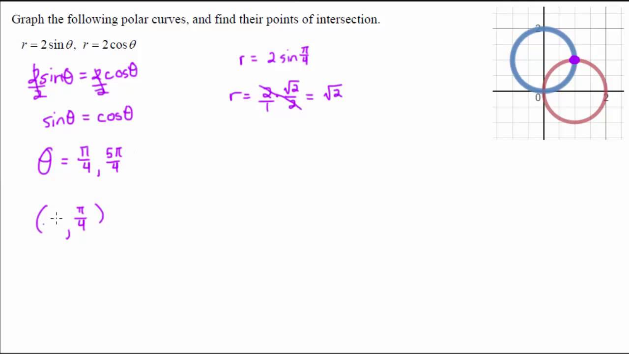 Find all points of intersection of the given curves