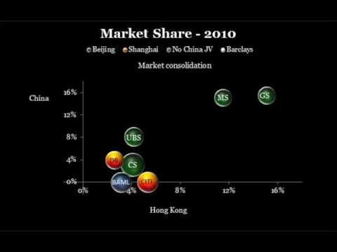 Investment Banking Market Share in China & Hong Kong (2004 - 2015)