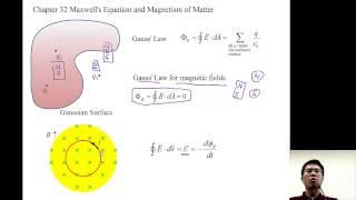 單元21_07 Maxwell 方程