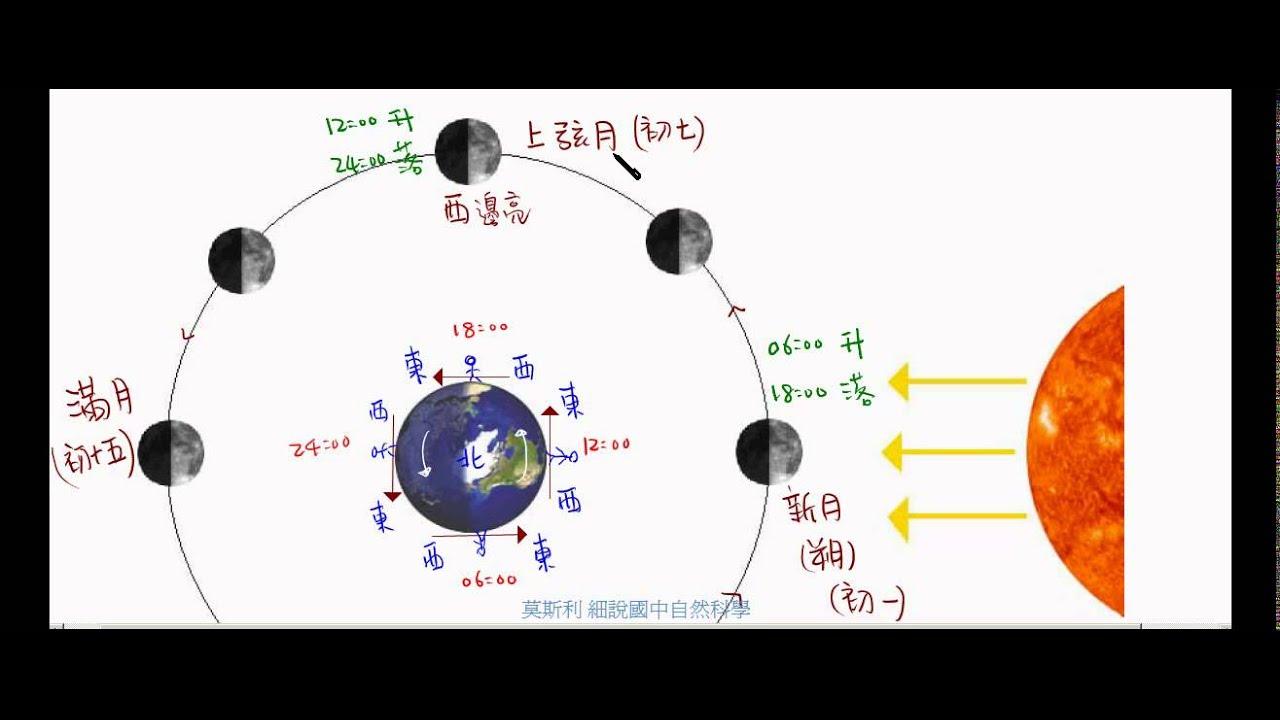 國三地球科學_運動中的天體_月相【莫斯利國中自然科學】 - YouTube