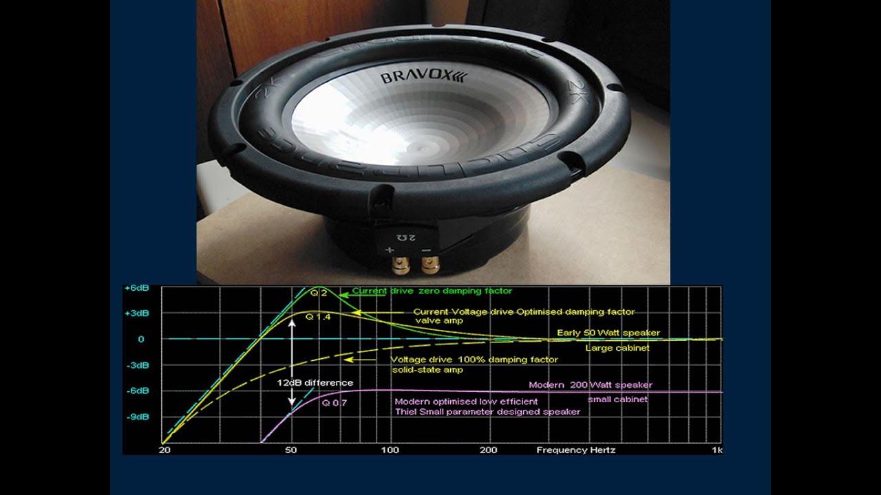 Audio Bass test tones : Speaker Testing