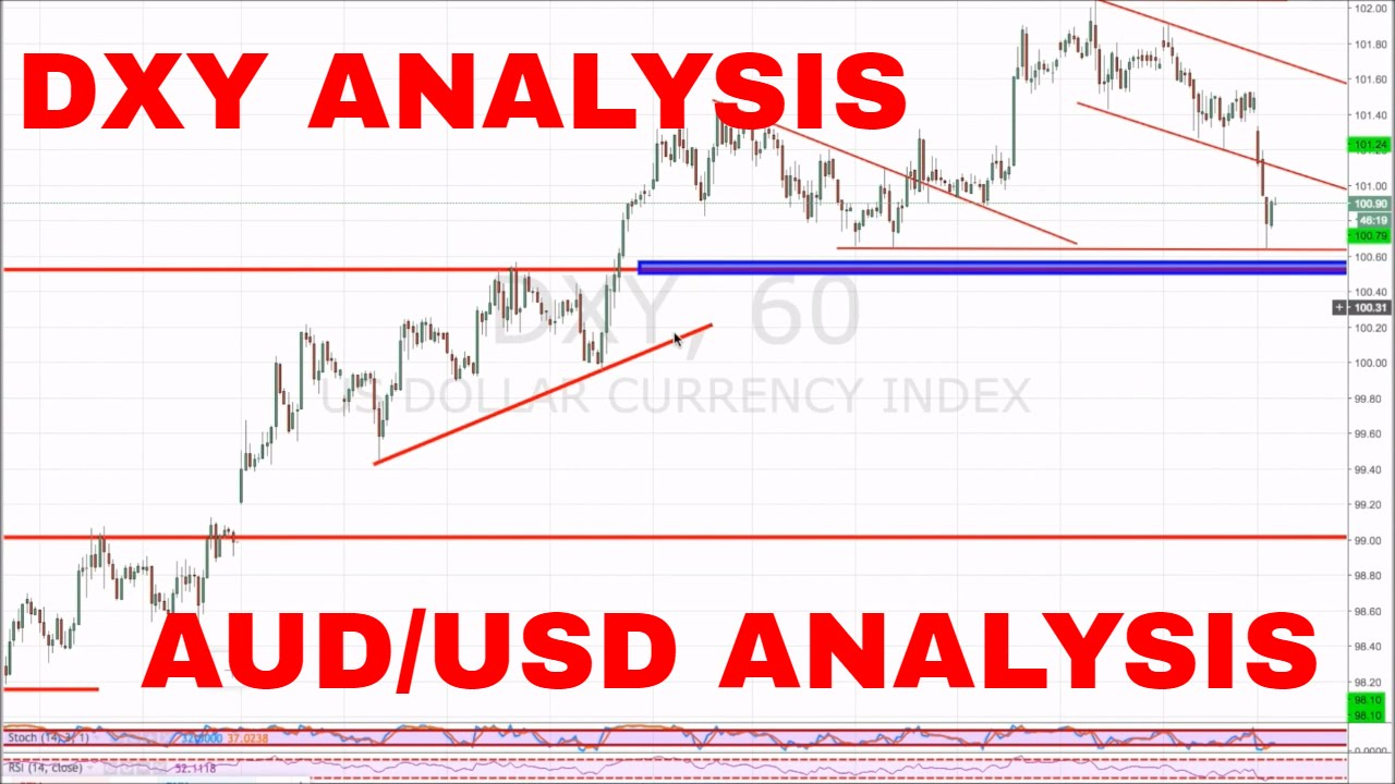 SUPERIOR4X LETS GET TECHNICAL VOLUME 1 DXY AND AUD USD WEEKLY ANALYSIS