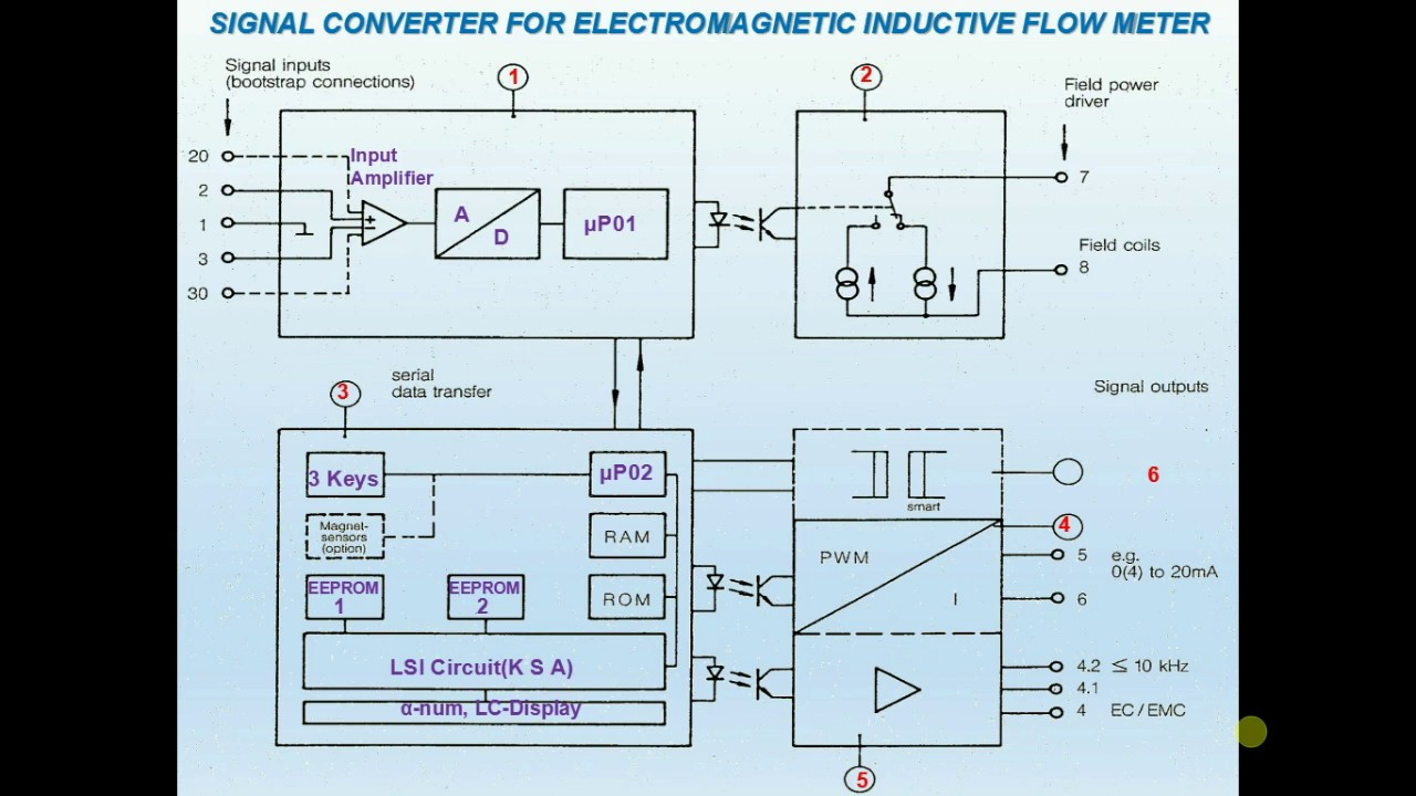 Signal Converter For Electromagnetic Inductive Flow Meter