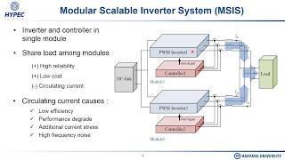 고주파 전압 보상을 이용한 모듈식 확장형 인버터 시스템…